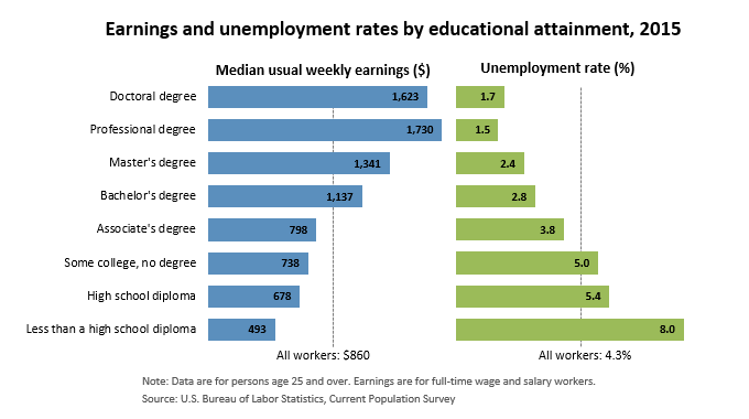 education attainment and pay chart